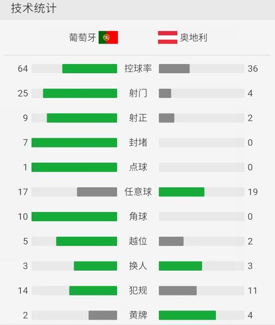 葡萄牙0-0奥地利遭遇两连平