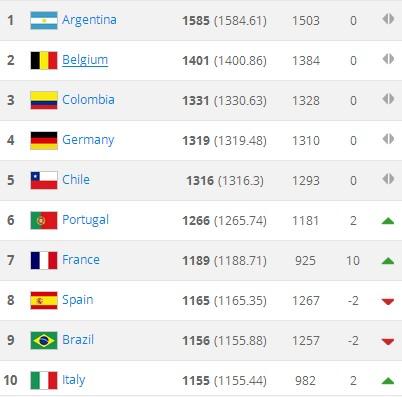 FIFA排名:威尔士力压英格兰,中国第81 - 足球第