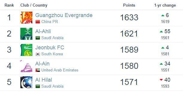 2016年世界足球排名
