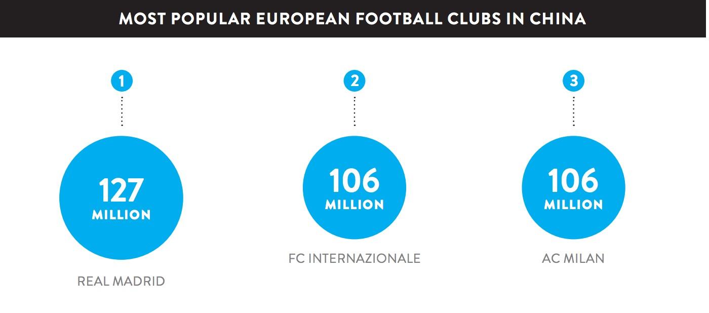 尼尔森报告:中国球迷数量上升;皇马拥有最多中国球迷