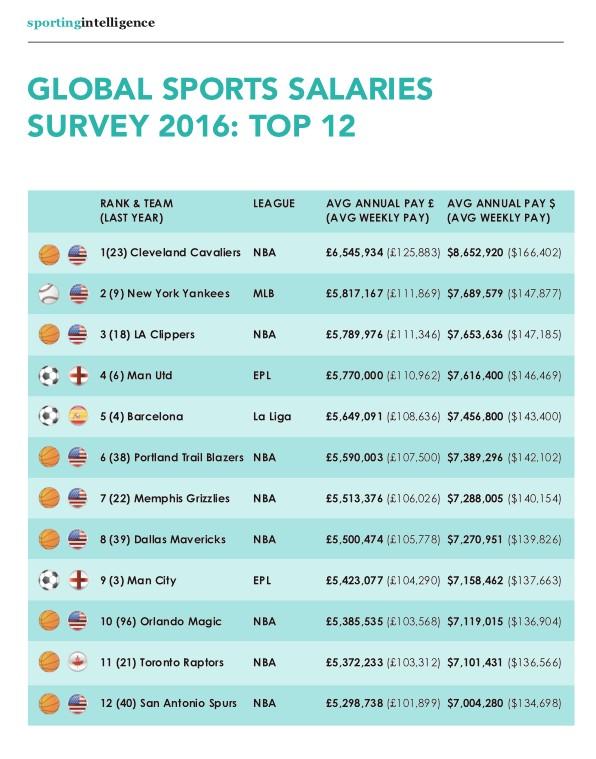 世界俱乐部球员薪资排行:曼联第一;中超排名仅