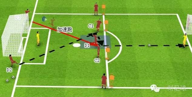 足球训练 | 提高球员射门能力的四种训练方法 -