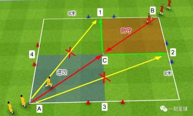 足球训练 | 提升球员实战中1V1攻防能力的三种
