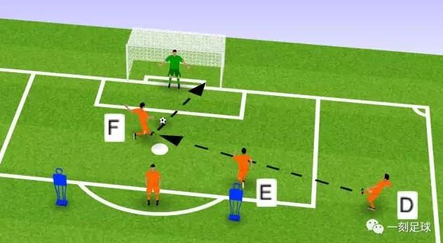 足球训练   解决团队配合没有章法的进攻套路练习