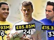 从14岁到40岁,各个年龄段最贵球员转会身价