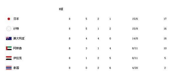 赛程虐心,排名世预赛第一的日本队下轮比赛不胜主帅将下课