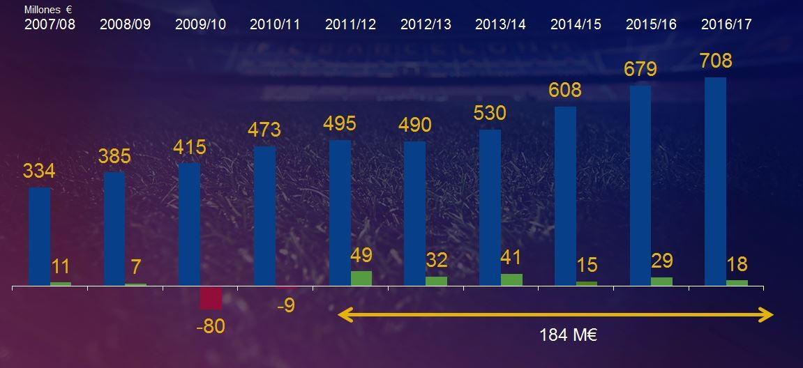 巴萨16\/17赛季财报:总收入7.08亿欧元创俱乐部