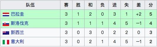 2010年世界杯专题丨F组:意大利1-1巴拉圭