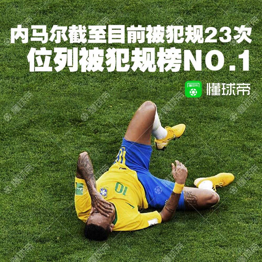 """懂球帝海报:累计被犯规23次,世界杯最疼的男人""""内马尔"""