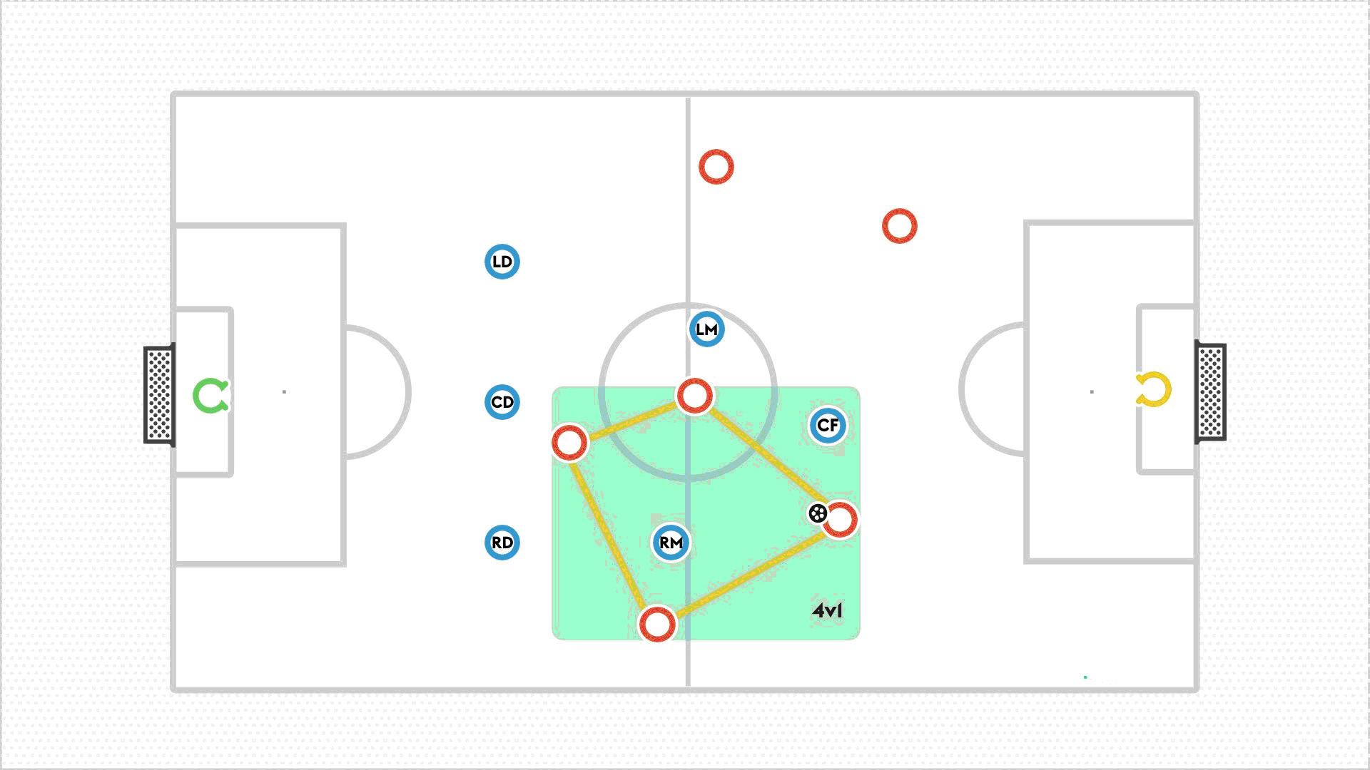 七人制1-3-2-1阵型在防守时的优点和缺点