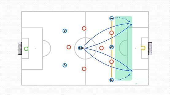 七人制2-1-2-1阵型在进攻时的优点和缺点