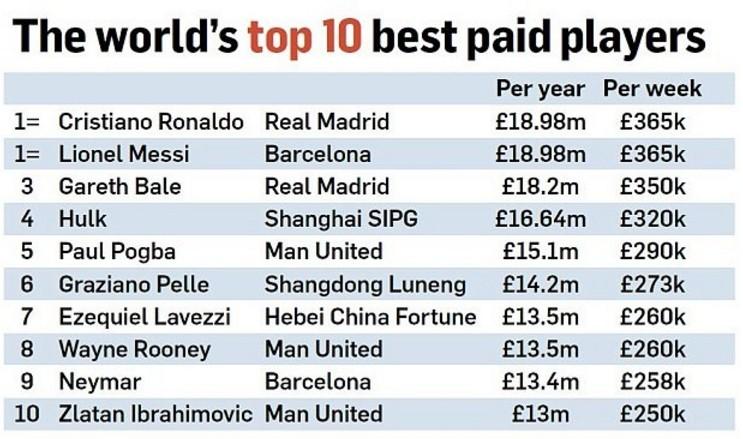 每日邮报评中超天价工资:中国足球在经济上的