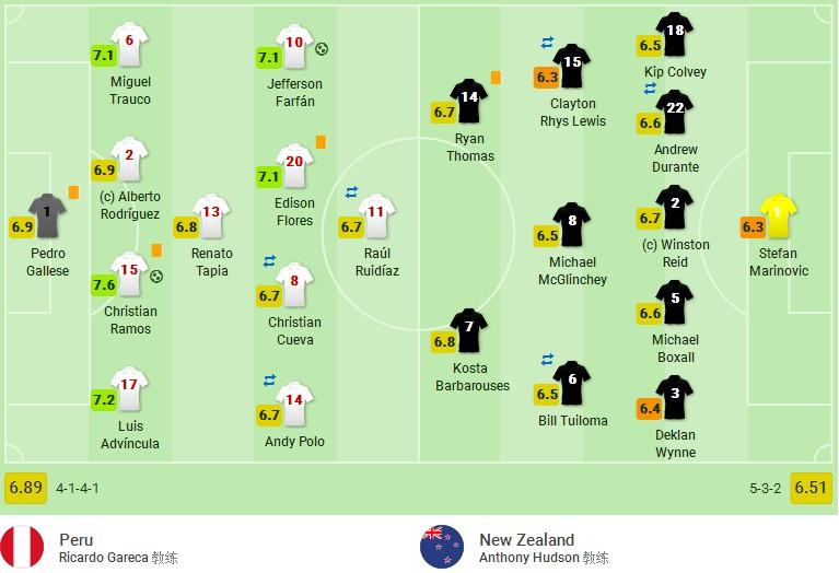 秘鲁2-0新西兰搭上末班车,时隔35年重返世界杯,法尔范爆射