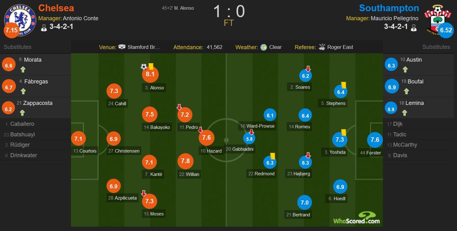 切尔西1-0南安普顿获两连胜,马科斯-阿隆索任意