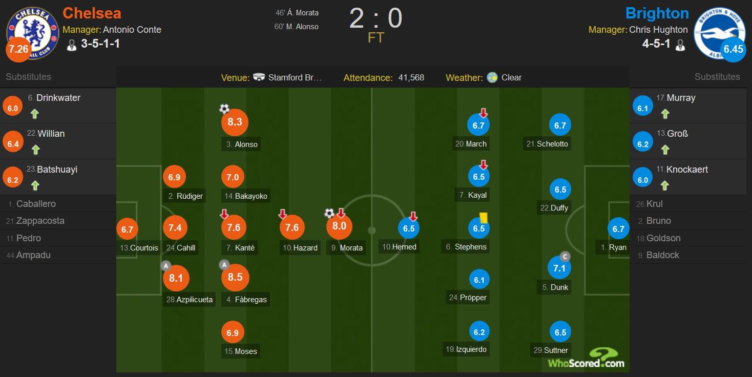 切尔西2-0布莱顿,莫拉塔、马科斯-阿隆索头球建