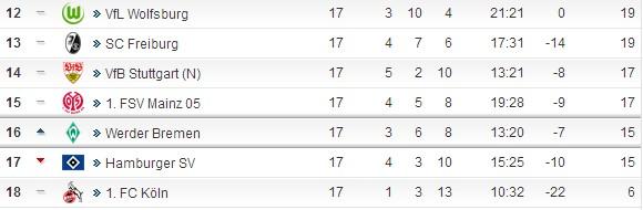 德甲半程A-Z:拜仁强盛依旧,鲁尔德比经典,北方球会没落