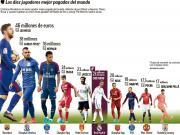 马卡评世界球员年薪纪录:梅西内马尔分列第1和第3,C罗第6