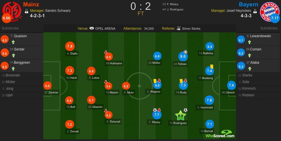 美因茨vs拜仁复盘:第五季