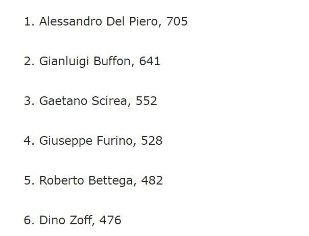 460次,基耶利尼出场次数排名尤文图斯队史第七