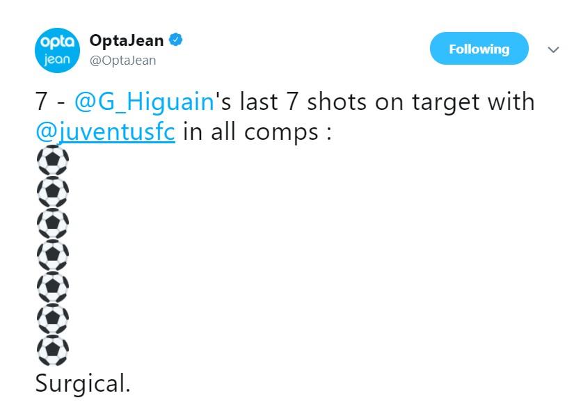 不足九分钟,伊瓜因成为尤文史上欧战梅开二度最快的球员