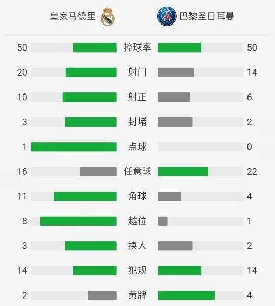 皇马3-1逆转巴黎,C罗梅开二度,阿森西奥替补造两球