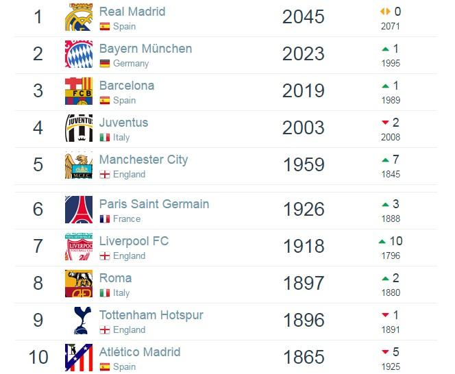 世界俱乐部排名:拜仁反超巴萨列第2,恒大亚洲
