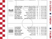 克罗地亚世界杯24人备战名单:罗格和帕萨利奇落选