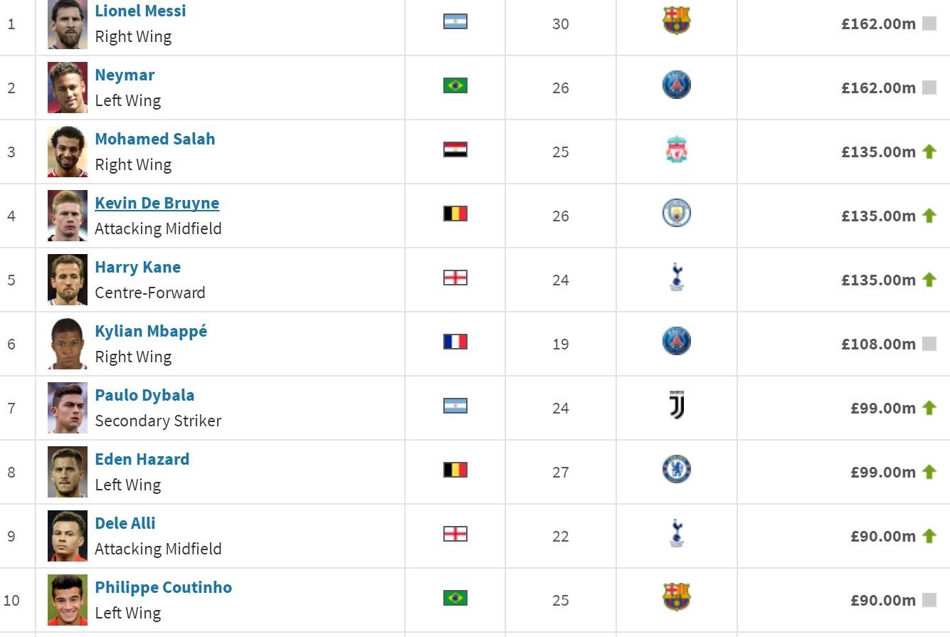 世界杯32强国脚身价排行:梅西内