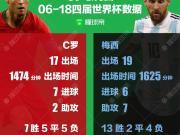 懂球帝海报:C罗&梅西四届世界杯数据总览