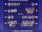懂球帝海报:一张图了解世界杯有停赛风险的球员
