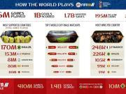 世界杯模式游戏大数据:巴西最受欢迎,法国夺冠次数最多