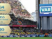 数说VAR:64场比赛核查455次判罚,主裁判20次观看录像回放