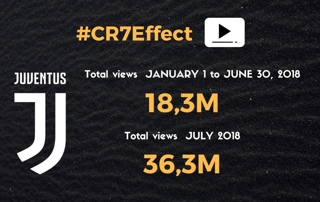 C罗效应,尤文官方Youtube七月份播