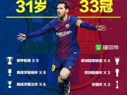 31岁33冠,梅西成为巴萨队史赢得最多冠军奖杯的球员!