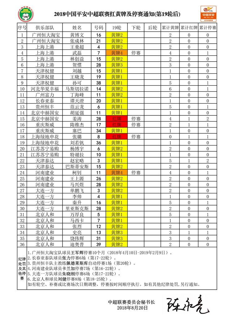 中超第20轮红黄牌及停赛情况:武磊等人停赛,帕