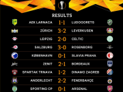 欧联杯综述:西甲两队均获大胜,