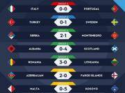 欧国联综述:葡萄牙提前晋级决赛;土耳其确定降入C级