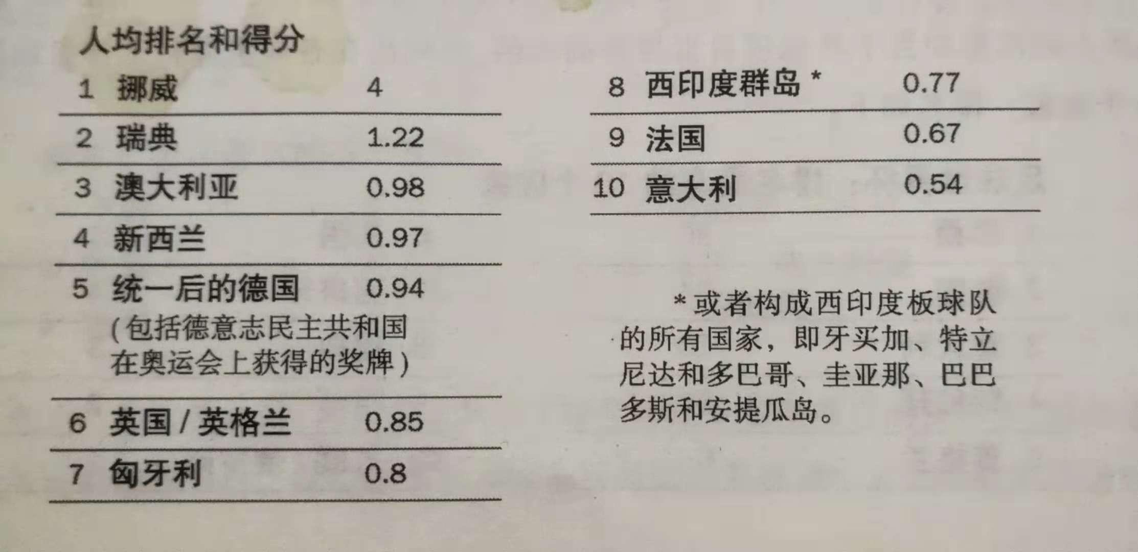 人类发展指数 衡量经济总量_人类发展指数(2)
