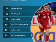 纪录,穆勒拜仁欧冠出场数第一