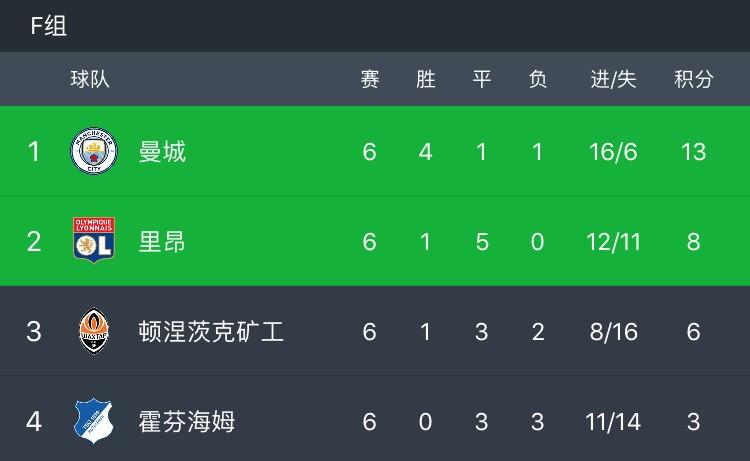 曼城2-1霍芬海姆小组头名晋级,萨内独中两元+任意球世界波