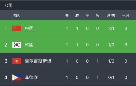 亚洲杯C组积分榜:国足居首