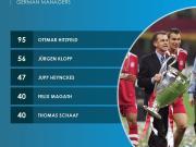 著名体育数据供应商Opta统计出了历史上执教欧冠...