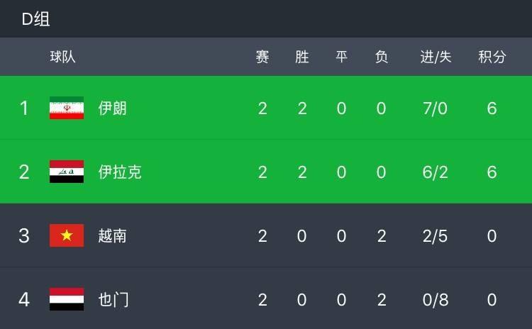 伊朗2-0越南两连胜提前出线,阿兹蒙梅开二度领跑射手榜