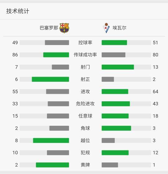 巴萨3-0埃瓦尔,梅西收获西甲400球里程碑,苏亚雷斯两射一传