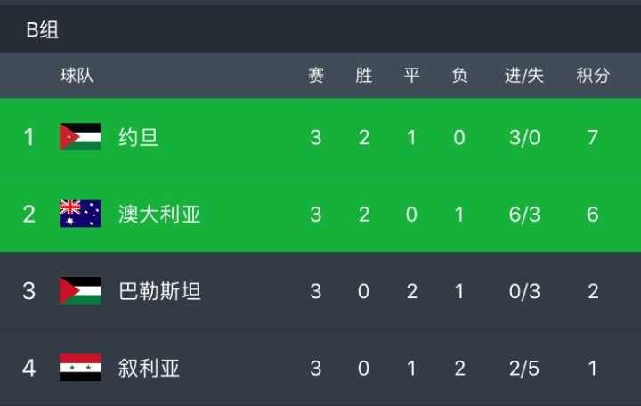 亚洲杯三场小组赛,巴勒斯坦2平1负,一球未进。然...