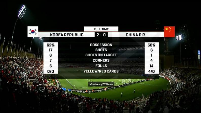 国足0-2不敌韩国,最终位列小组第二。全场比赛国...