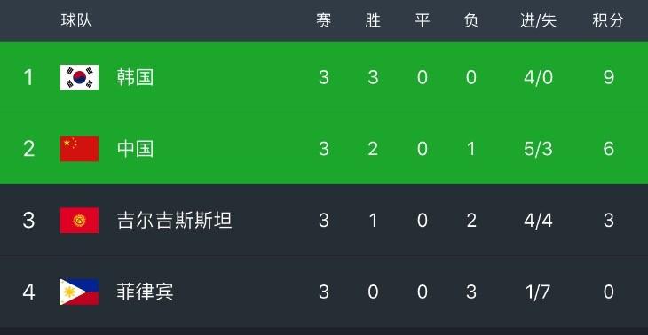 亚洲杯C组积分榜:国足2胜1负打进5球丢3球,小组第2出线